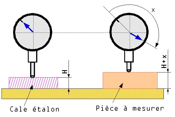 Comparateur etalon
